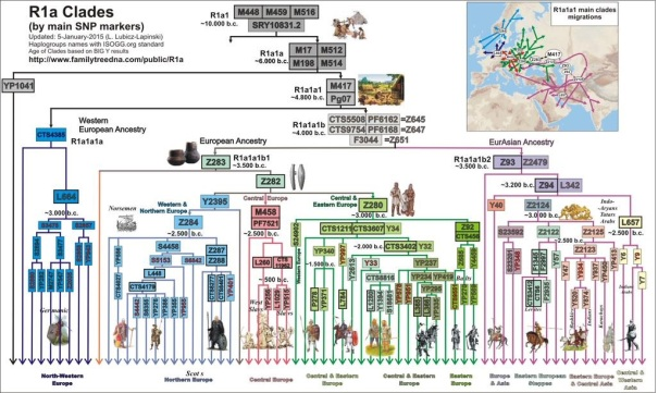 Aryan_migration_map_and_haplogroup_tree