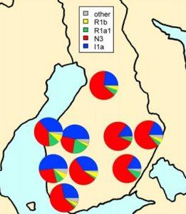 Hapogrupper i Finland
